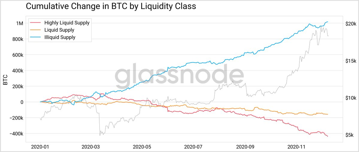Data Shows 78% of the circulating bitcoin supply is illiquid, Only 4.2M BTC in constant circulation